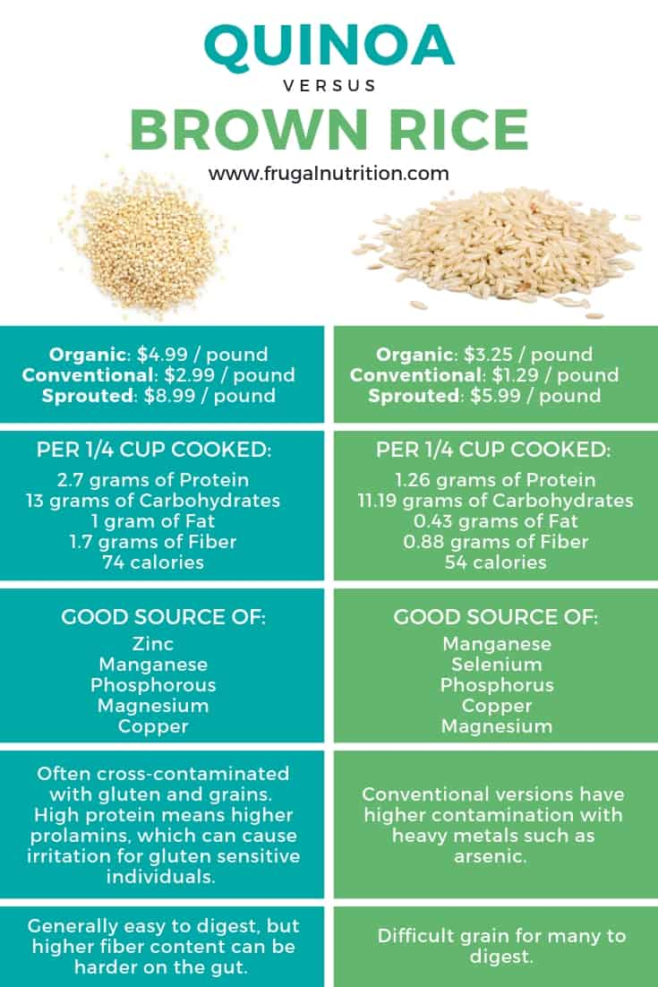 Quinoa vs. Brown Rice Frugal Nutrition