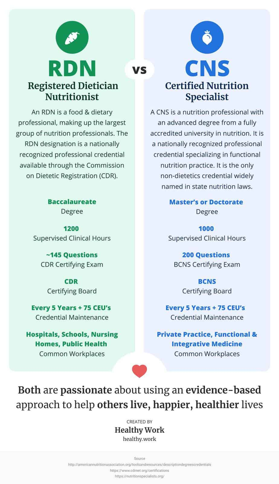 RDN vs CNS